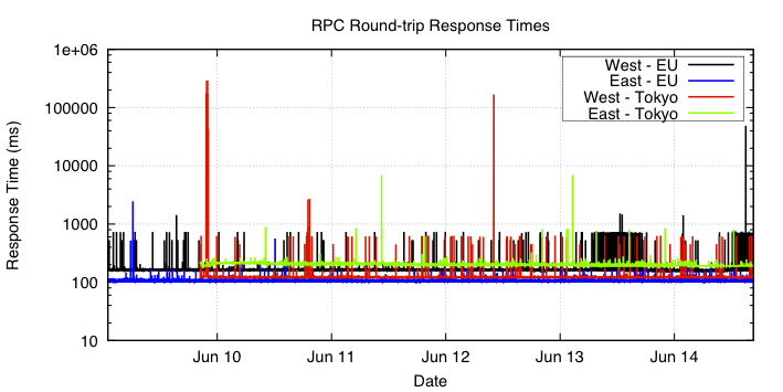 Round-trip response times of RPCs between various data centers on Amazon EC2.